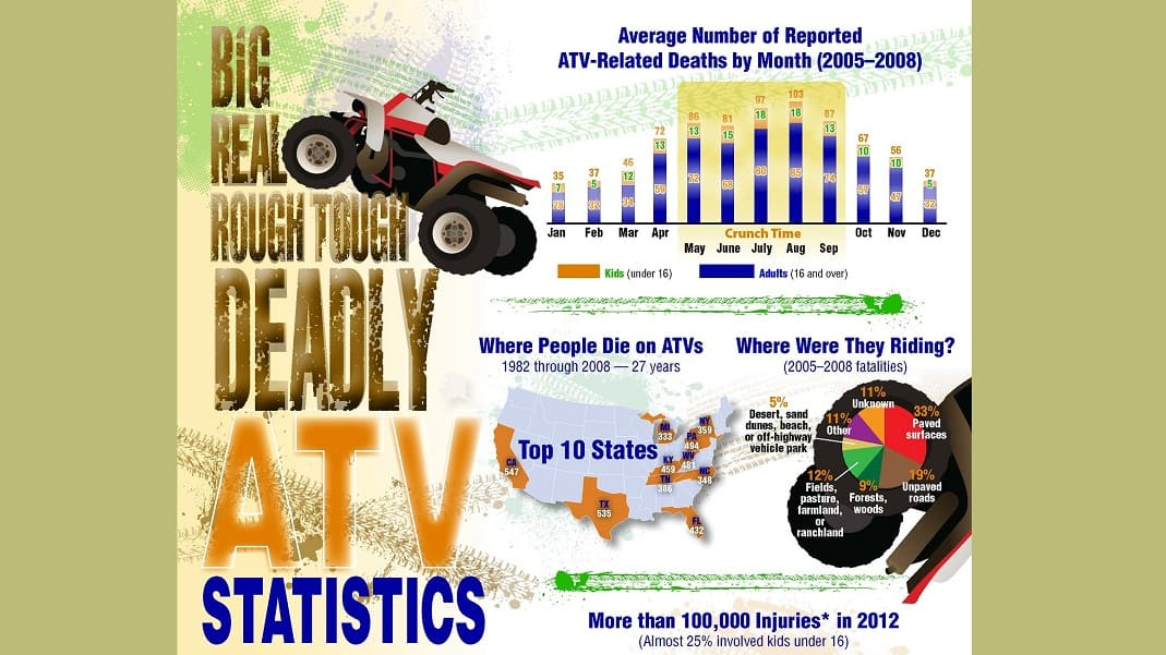 ATV Accident Statistics