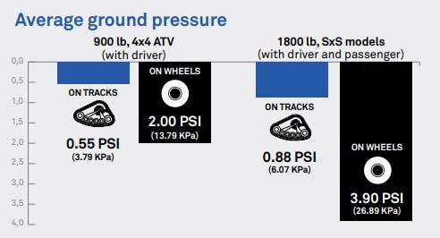 ATV tracks psi vs tires