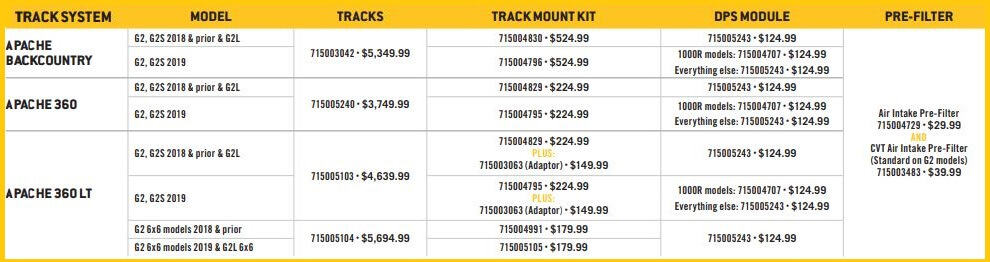 Can Am Track Spec sheet