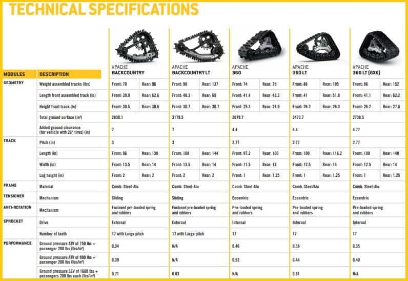 Can Am track technical specifications