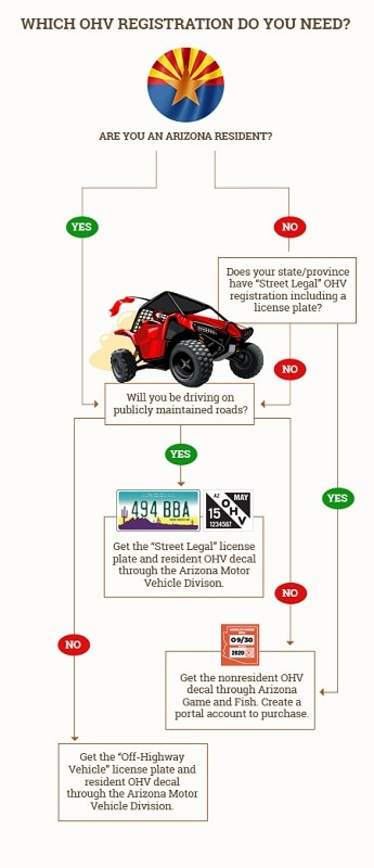 Arizona Street legal ATV License requirements
