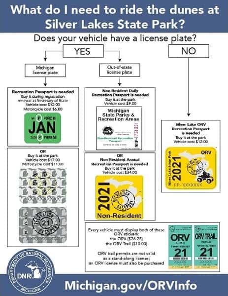 Silver Lakes ATV OHV registration trail passes